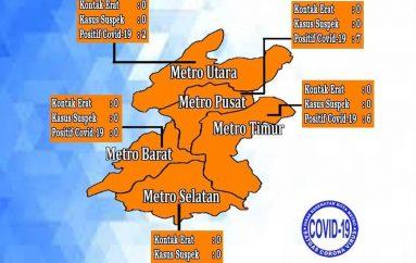 Covid-19 di Metro Tambah 16 Orang, Total 909 Kasus